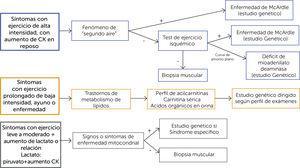 Enfrentamiento diagnóstico de las miopatías metabólicas Adaptado Adler M, Shielh P. Metabolic Miopathies. Sermin Neurol 2015&#59; 35:385-397918