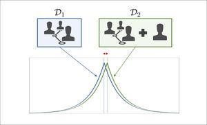 Diagrama explicativo de la privacidad diferencial En la ilustración se muestran dos bases de datos, denotadas D1 y D2, que se diferencian sólo por la presencia de los datos de un individuo adicional. El objetivo de la privacidad diferencial es diseñar de algoritmos cuyas conclusiones, representadas por las curvas en azul y verde, son similares en este caso. En otras palabras, la presencia del individuo en la base de datos D2 no tiene un mayor impacto en las conclusiones obtenidas, lo que se ilustra a través del pequeño desplazamiento en la curva verde relativa a la azul.