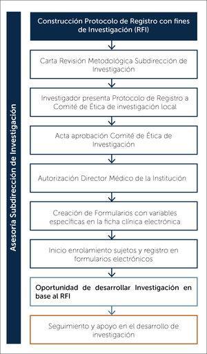 Flujograma para la creación de un Registro con fines de investigación en salud