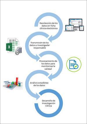 Uso de la ficha clínica electrónica para el desarrollo de un registro con fines de investigación