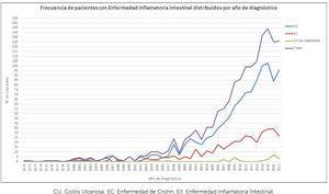 Frecuencia de pacientes con Enfermedad Inflamatoria Intestinal distribuidos por año de diagnóstico CU: Colitis Ulcerosa&#59; EC: Enfermedad de Crohn&#59; EII: Enfermedad Inflamatoria Intestinal.