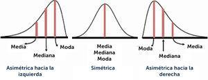 Comparación Media-Mediana-Moda según distribución simétrica y no simétrica