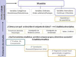 Síntesis de la bioestadística básica en un estudio de investigación