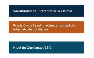 información cálculo de tamaño muestral para la estimación de un parámetro