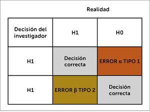 Decisión del investigador en contraste con la realidad