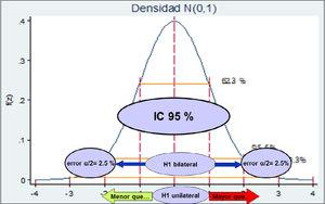 Curva de Gauss e hipótesis uni o bilateral