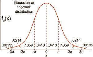 Curva de Gauss de distribución normal