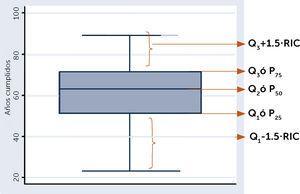 Gráfico Box plot Gráfico informativo que relaciona el concepto de cuartil y recorrido intercuartílico, es el llamado CAJÓN CON BIGOTES (Box plot). RIC: Rango Intercuatílico.