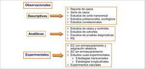 Clasificación de los distintos diseños de investigación clínica