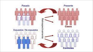 Estructura de los estudios de casos y controles