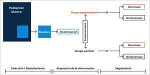 Estructura de un Ensayo Clínico Aleatorizado (ECA)