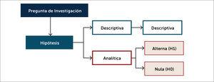 Proceso de planteamiento de hipótesis desde la pregunta de investigación