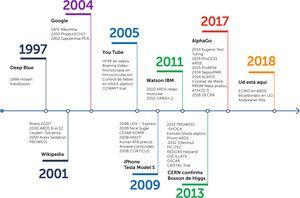 ¿Qué ha ocurrido en el mundo y en Medicina Intensiva los últimos 20 años?.