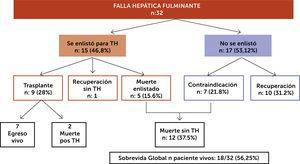Resultados de cohorte local, 32 paciente con FHF periodo octubre 2014 a mayo 201849 FHF: Falla Hepática Fulminante; TH: Trasplante Hepático.