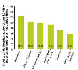 Hospitalizaciones y mortalidad por enfermedades crónicas no transmisibles.