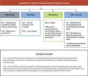 Therapeutic Targets in Inflammatory Bowel Disease.