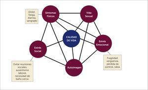 Áreas de interferencia en la percepción de calidad de vida y su interrelación, en pacientes con enfermedad inflamatoria intestinal.
