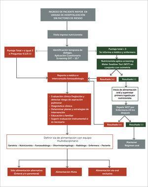 Algoritmo multidisciplinario de prevención de aspiración pulmonar en pacientes mayores a 65 años, sin factores de riesgo/síntomas claros de DO.