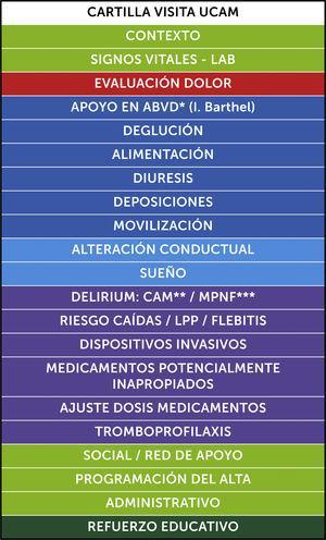 Cartilla visita Interdisciplinar Unidad de Cuidados del Adulto Mayor (UCAM) de Clínica Las Condes. *ABVD: Actividades de la vida diaria. **CAM: Confusion Assessment Method. ***MPNF: Medidas de prevención no farmacológicas.