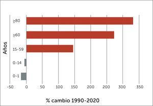 Porcentaje de cambio de la población chilena por grandes grupos de edad 1990-2020.