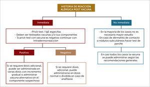 Flujograma estudio alergia a vacunas23 Debe ser llevado a cabo por especialista en inmunología y alergias. Ref 23.