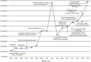 Presupuesto últimos 16 años. 2004 al 2019 Fuente: Departamento de Inmunizaciones, julio 2019.