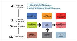 Estrategia Nacional de Salud Chile 2010-2020 Disponible en: https://web.minsal.cl › portal › url › item