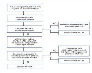 Oxigenoterapia y prono vigil Abreviaturas: PaO2, presión del oxígeno en sangre arterial; FiO2, fracción inspirada de oxígeno; SaO2, saturación arterial de oxígeno; FR, frecuencia respiratoria; CNAF, cánula nasal de alto flujo; PaFi, índice de oxigenación entre presión arterial de oxígeno y la fracción inspirada de oxígeno (PaO2/ FIO2); VMNI, ventilación mecánica no invasiva; EPAP, presión positiva espiratoria; VC: volumen corriente PS: presión de soporte; IOT, intubación orotraqueal; VMI, ventilación mecánica invasiva; VMNI, ventilación mecánica no invasiva.