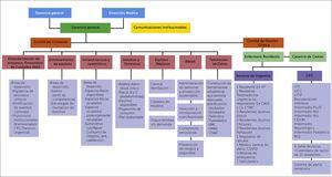Estructura organizativa SCI Centro de Pacientes Críticos IAAS: Infecciones relacionadas con la atención de salud; CPC: Centro de Pacientes Críticos; VMI: Ventilación Mecánica Invasiva; VMNI: Ventilación mecánica no invasiva; CNAF: Cánula nasal de alto flujo; UTI: Unidad Tratamientos Intensivos; UCC: Unidad Cuidados Coronarios, UTIP: Unidad Tratamientos Intensivos pediátricos; CEVIM: Centro especializado de vigilancia materno-fetal; MQ: Servicio de Médico-Quirúrgico.