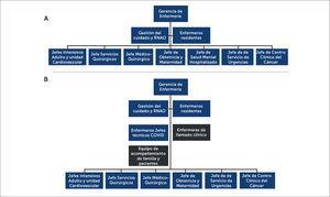 Estructura organizacional de Gerencia de Enfermería antes y durante pandemia COVID-19 A: Estructura organizacional de la Gerencia de Enfermería antes de la pandemia; y B: Restructuración durante la pandemia, donde al cerrarse el Servicio de Salud Mental, se conforma el equipo de Acompañamiento, y junto con los jefes técnicos y enfermeras de llamados a la familia, con nuevos cargos que dependen directamente de Gerente Enfermería y trabajan colaborativamente con el resto de las jefaturas. Abreviatura: RNAO: Asociación Profesional de Enfermeras de Ontario (Canadá).