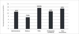 Porcentaje de infección global y según estamento de funcionarios CLC entre el 25 de marzo y el 31 de julio.
