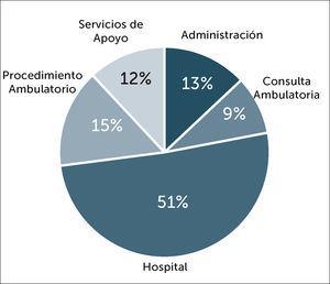 Distribución de casos confirmados en PS según lugar de trabajo. N=477.