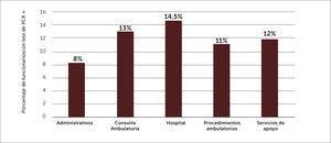 Porcentaje de infección según lugar de trabajo.