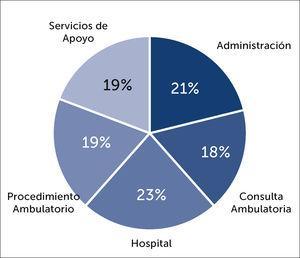 Distribución de casos intrahospitalarios con fuente de contagio otro funcionario, según lugar de trabajo. (N=52).