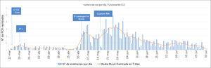 Número de exámenes RT-PCR realizados por día en PS de CLC entre el 12 de marzo al 31 de julio, relacionado con hitos seleccionados. 1°CE: primer PS que salió como CE a cuarentena. 1°+: primer PS que dio positivo a SARS-CoV-2 (19/3). 1° Contagio IH: primer PS contagiado dentro del hospital (1/5). Constituyó primer brote en PS. Cuarent. RM: inicio de la cuarentena total en la Región Metropolitana de santiago (15/5).