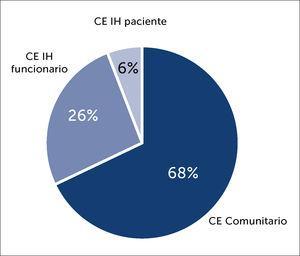 Distribución de Contactos Estrechos según categoría de contacto Abreviatura: IH: Intrahospitalario.