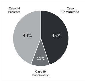 . Distribución de los Casos Confirmados según categoría de contagio. Abreviatura: IH: Intrahospitalario.