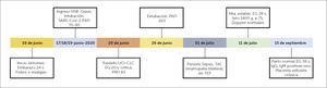Secuencia temporal de eventos clínicos en caso de presentación crítica de COVID-19 y embarazo Abreviaturas: HSB: Hospital de San Bernardo; CLC: Clínica Las Condes; UCI: Unidad de Cuidados Intensivos; EG: Ecografía; TAC: Tomografía Axial Computarizada; PAFI: razón entre presión arterial de oxígeno y la fracción inspirada de oxígeno (PaO2/ FIO2); TEP: tromboembolismo pulmonar; s.: semanas.