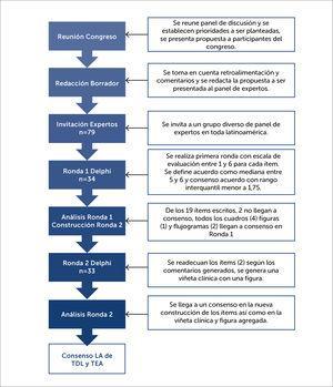 Diagrama de flujo de los pasos consecutivos en el estudio Delphi Modificado.