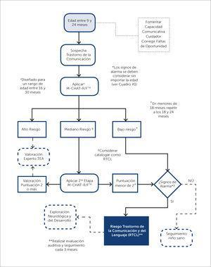 Aplicación del M-CHAT-R/F™. M-CHAT-R/F™ Modified Checklist for Autism in Toddlers – Revised with Follow-Up; TEA: Trastorno del Espectro Autista; TDL: Trastorno del Desarrollo del Lenguaje.