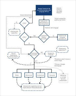Flujograma 2 Manejo del Riesgo de Trastorno de la Comunicación y del Lenguaje TEA: Trastorno del Espectro Autista; TDL: Trastorno del Desarrollo del Lenguaje.