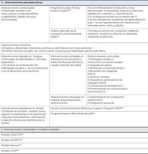 Modelos de intervención psicoeducativos y combinados en los TEA ** Modelos de intervención bastante estructurados que requieren de entrenamientos o certificaciones especiales. (Cuadro tomado de: Téllez MGY. Neuropsicología de los trastornos del neurodesarrollo: Diagnóstico, evaluación e intervención. Editorial El Manual Moderno; 2016.).