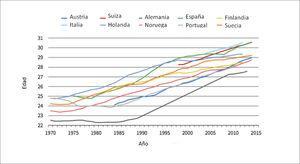 Edad materna al primer parto en países europeos periodo 1970-2015.