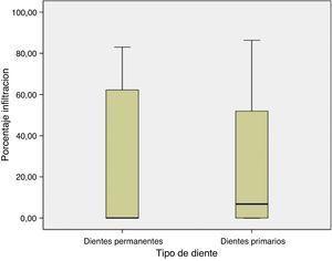 Diagrama de cajas y alambres «sellado marginal en dentición primaria y definitiva».