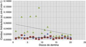 Comparativa individual entre la conductabilidad hidráulica de discos de dentina tratados con Sensodyne® Rápido Alivio (rombo), Colgate® Pro Alivio (cuadrado), y control (triángulo).