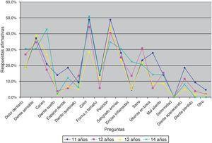Distribución porcentual de respuestas afirmativas a problemas de salud bucal en población escolar según edad, Licantén, 2013.