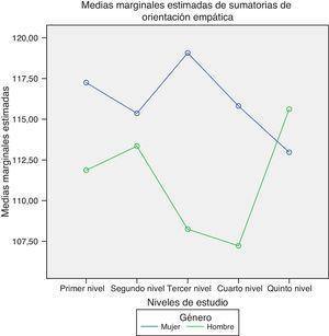 Gráfico de las medias de los niveles de ambos factores estudiados.