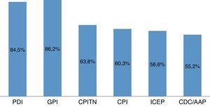 Prevalencia de enfermedad periodontal según cada indicador utilizado.