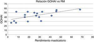 Relación entre la encuesta Geriatric Oral Health Assessment Index y el rendimiento masticatorio. Se observa una correlación lineal positiva entre el nivel de satisfacción y el porcentaje de rendimiento masticatorio de los pacientes. Sin embargo, el coeficiente de relación entre ambas variables es bajo (R2=0,3858).