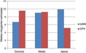 Gráfico n.° 1. Representación de las medias marginales estimadas de la resistencia adhesiva (MPa) de los grupos U200 y CPX en las regiones cervical, medio y apical.